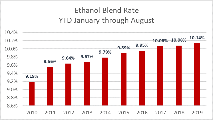 Chart showing ethanol blend rate by month