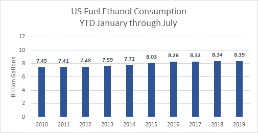 US Fuel Ethanol Consumption YTD January Through July