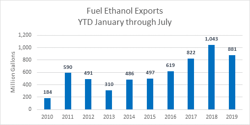 Fuel Ethanol Exports YTD Through July