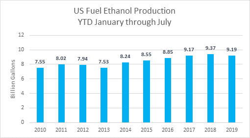 US Fuel Ethanol Production YTD January Through July