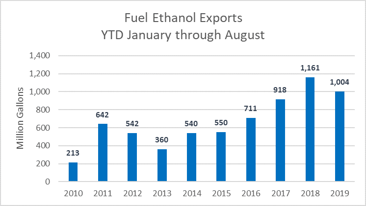 Fuel ethanol exports by month
