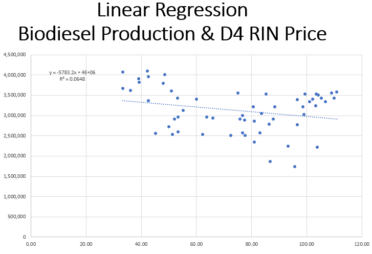 Linear Regression Production