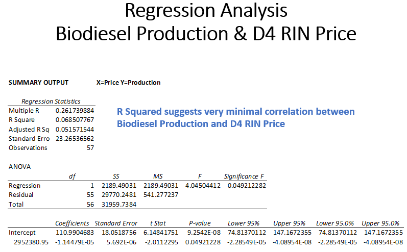 Regression Analysis Production