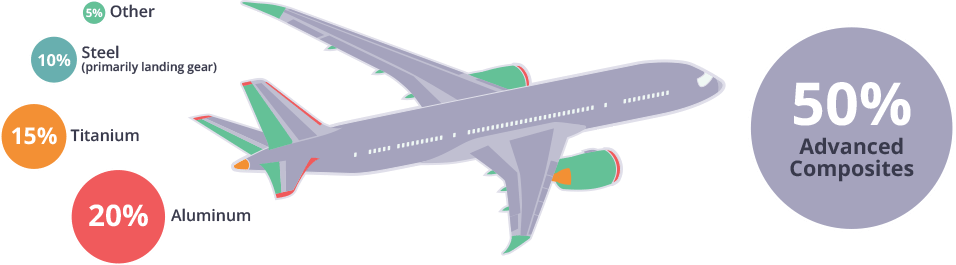 A plane showing it's material composition
