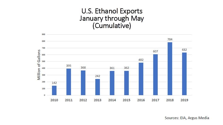 Biofuel Blending Is Up  EIA data shows no demand destruction