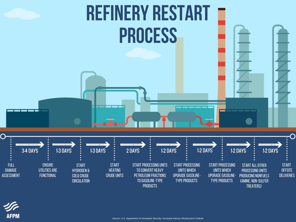 Refinery Restart Inforgraphic